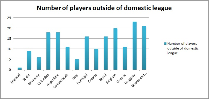 The number of players playing outside of a national side's domestic league: England (1), Spain (9), Germany (6), Colombia (18), Argentina (18), Holland (11), Italy (5), Portugal (16), Croatia (10), Brazil (16) Belgium (20), Greece (11), Uruguay (23) Bosnia (21).